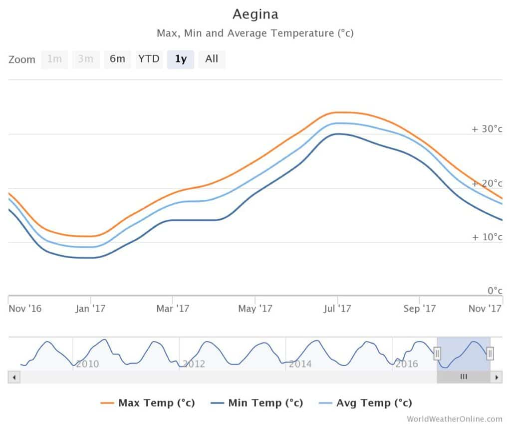 Aegina Island Weather 3